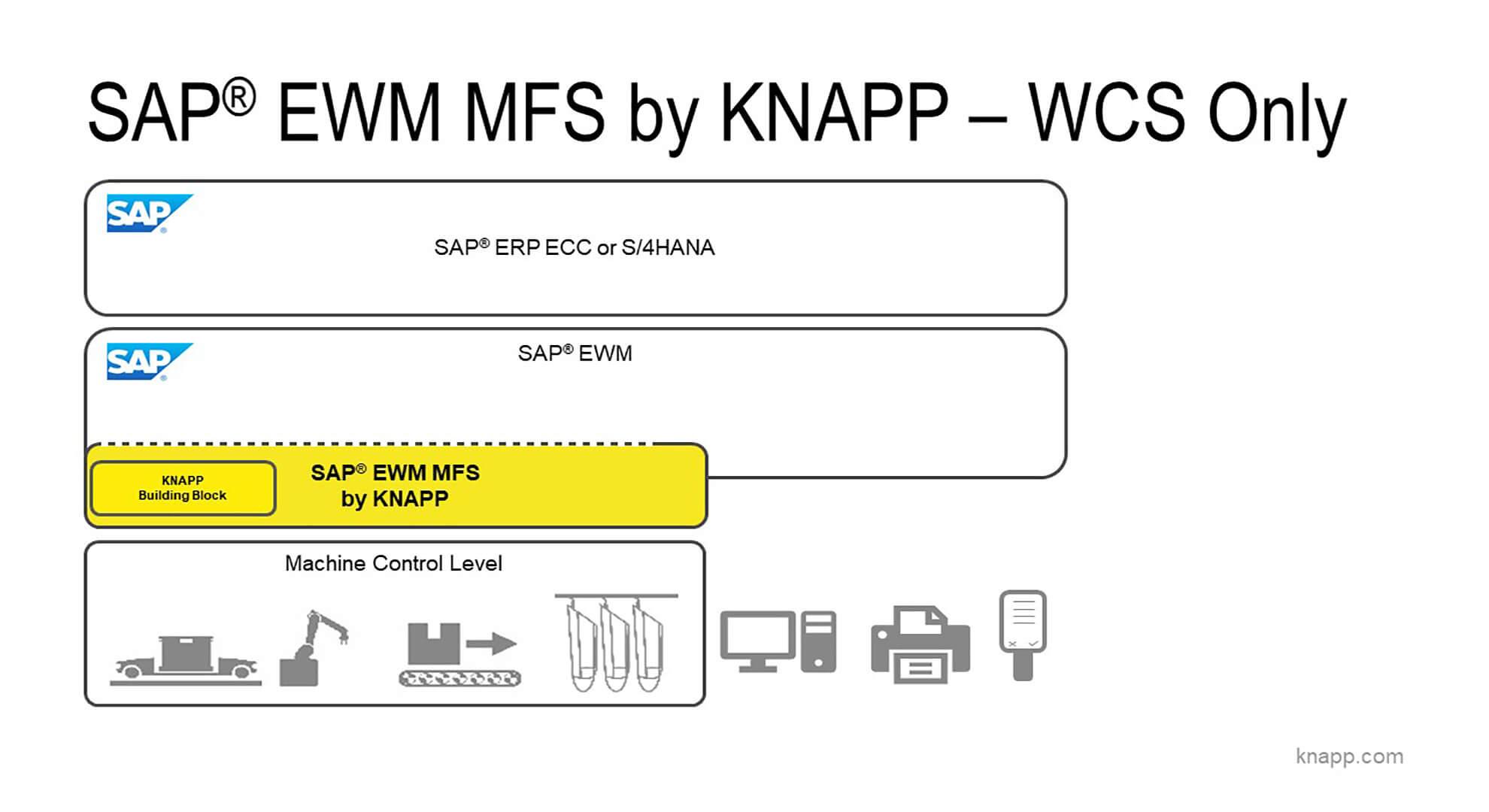 Systemlandschaft - SAP EWM incl. MFS als reines WCS