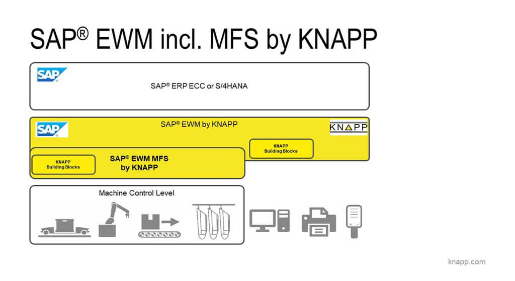 L'illustration montre trois niveaux différents. Le niveau supérieur est le système SAP® ERP. Il s'agit d'un champ blanc avec le texte SAP® ERP ainsi que le logo de SAP dans le coin gauche. Le niveau en dessous est un champ jaune et constitue le niveau logiciel suivant sous SAP® ERP. Le logo de SAP se trouve de nouveau dans le coin gauche et le logo de KNAPP dans le coin droit. Entre les deux se trouve le texte SAP® EWM by KNAPP et SAP® EWM by MFS by KNAPP. Deux blocs de texte qui représentent les KNAPP Building Blocks pour la connexion du hardware se situent au niveau du bord inférieur du champ. Ces composants hardware sont représentés sous forme d'icônes dans le niveau inférieur. Il s'agit notamment d'un système OSR Shuttle™, d'un robot et d'un système de convoyage qui sont pilotés par le niveau supérieur (SAP® EWM by KNAPP). En dehors du champ se trouvent encore les icônes d'un ordinateur, d'une imprimante et d'un terminal RF qui sont équipés de KNAPP easyUse et qui sont également reliés à l'environnement logiciel.