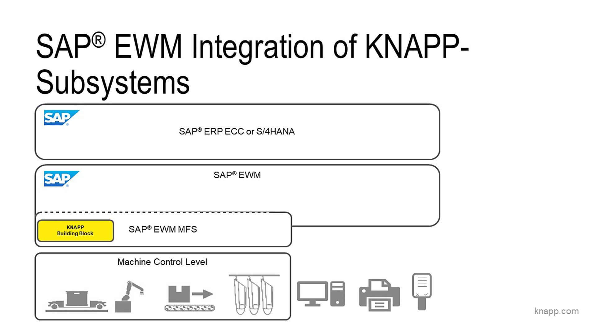 Systemlandschaft - SAP EWM Integration von KNAPP-Subsystemen