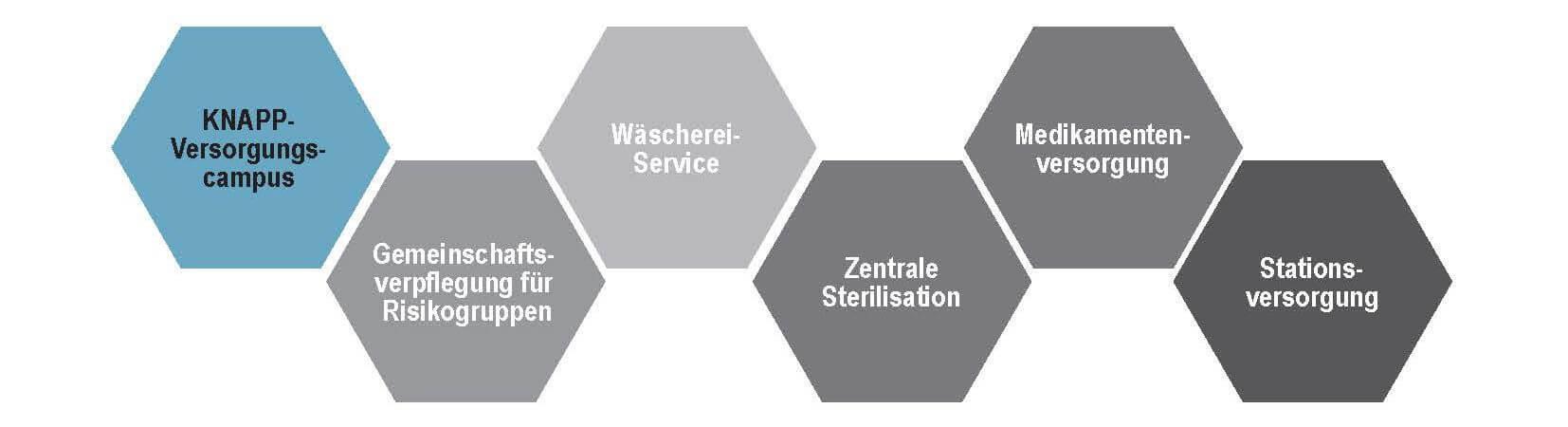 Sichere und wirtschaftliche Prozesse am KNAPP-Versorgungscampus: Ob Zutaten für die Großküche oder OP-Besteck, alles lagert zentral im automatischen Lagersystem.