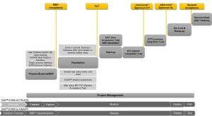 KNAPP Projektmanagementansatz für SAP EWM Implementierung