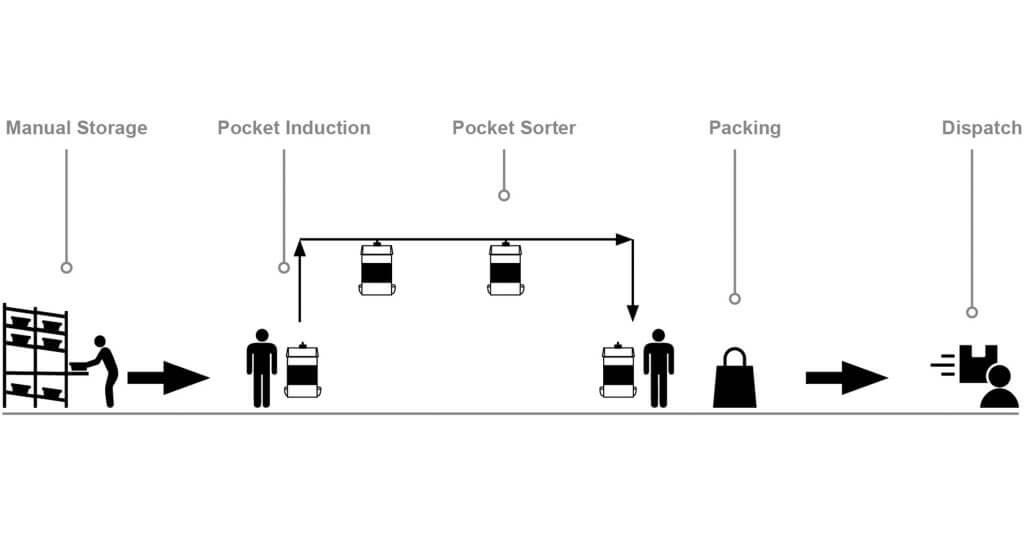 Logística de la moda, solucione logística S