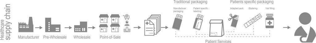 Healthcare Supply Chain