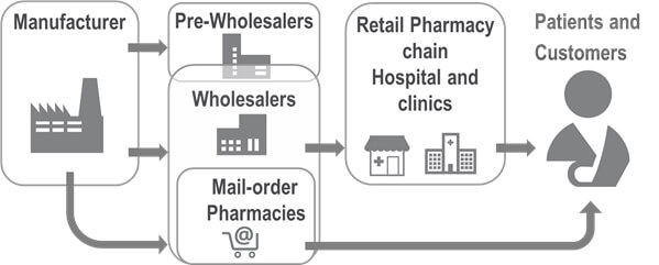 Gray and white flow diagram showing the journey of medicines and pharmaceutical products along the pharmaceutical supply chain from the manufacturer to the patient/customer. The manufacturer is represented with an icon of a factory on the left side of the diagram. Three gray arrows point away from this icon. The first arrow points towards the pre-wholesalers' icon. This step in the supply chain is also represented with an icon, in this case of a warehouse. This icon overlaps with the wholesaler, who is represented with a similar icon of a warehouse. The second arrow pointing away from the manufacturer leads to the wholesaler. From here, another arrow points to the pharmacies, hospitals and clinics, representing the direction of supply. The pharmacies, hospitals and clinics are represented with icons of hospitals and pharmacies. From here, an arrow points towards the patients/customers, who are represented with an icon of a human. The third arrow points away from the manufacturer, who is represented with a shopping cart icon, towards the online pharmacies, represented using an @ symbol. From here, another arrow points towards the patients/customers. The medicines going through the pharmaceutical supply process from the manufacturer to the patients/customers are assigned a unique serial number.