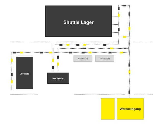 Shuttle Lager, Lagerübersicht