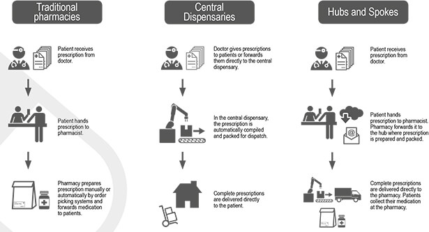 Pharmacy Distribution Models