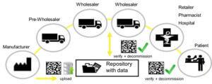 Prozess durch die Healthcare Supply Chain