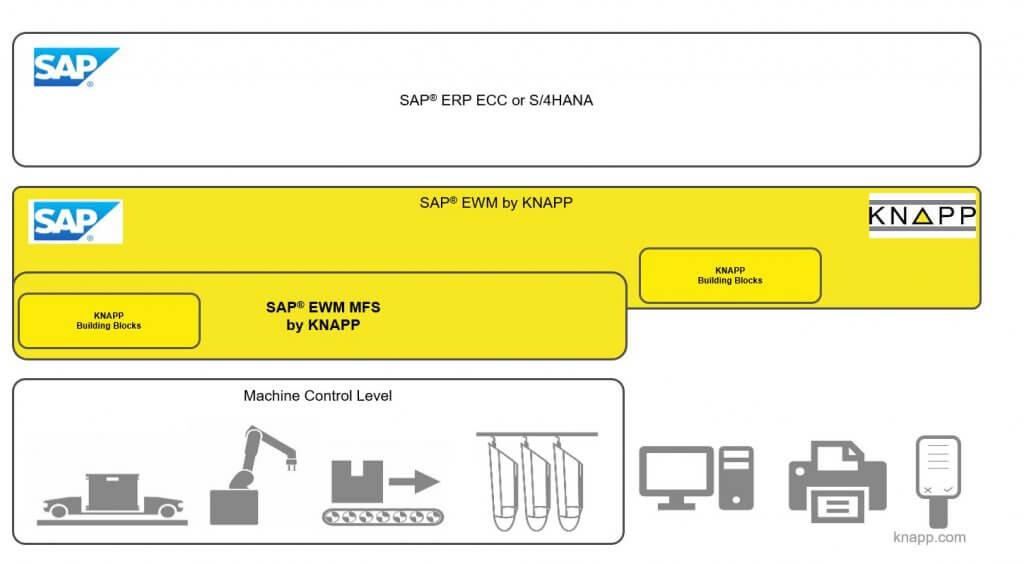 Die Grafik zeigt drei verschiedene Ebenen. Die oberste Ebene ist das SAP® ERP System. Es ist ein weißes Feld mit dem Text SAP® ERP sowie dem Logo von SAP im linken Eck. Die Ebene darunter ist ein gelbes Feld und bildet die nächste Softwareebene unter SAP® ERP. Im linken Eck befindet sich wieder das Logo von SAP und im rechten Eck das Logo von KNAPP. Dazwischen steht der Text SAP® EWM by KNAPP und SAP® EWM by MFS by KNAPP. Am unteren Rand des Feldes ist ein Textblock, der die KNAPP Building Blocks darstellt. In der dritten und letzten Ebene sind die Maschinen als Icons dargestellt, die durch die obere Ebene (SAP® EWM MFS by KNAPP) gesteuert werden. Diese sind der OSR Shuttle™, ein Paletten- und Behälterfördersystem und ein Roboter. Außerhalb des Feldes befinden sich noch die Icons für einen Computer, einen Drucker und ein RF-Terminal, die auch an die Softwarelandschaft angebunden sind. Das gelbe Feld ist eine grafische Darstellung der Healthcare Model Company, die bereits alle wichtigen Kernprozesse vom Wareneingang über die produktgerechte Lagerung und Qualitätskontrolle bis zum Warenausgang, konfiguriert in einer Art und Weise, wie sie in der Pharmabranche benötigt werden, beinhaltet sowie die dafür notwendigen KNAPP Building Blocks.