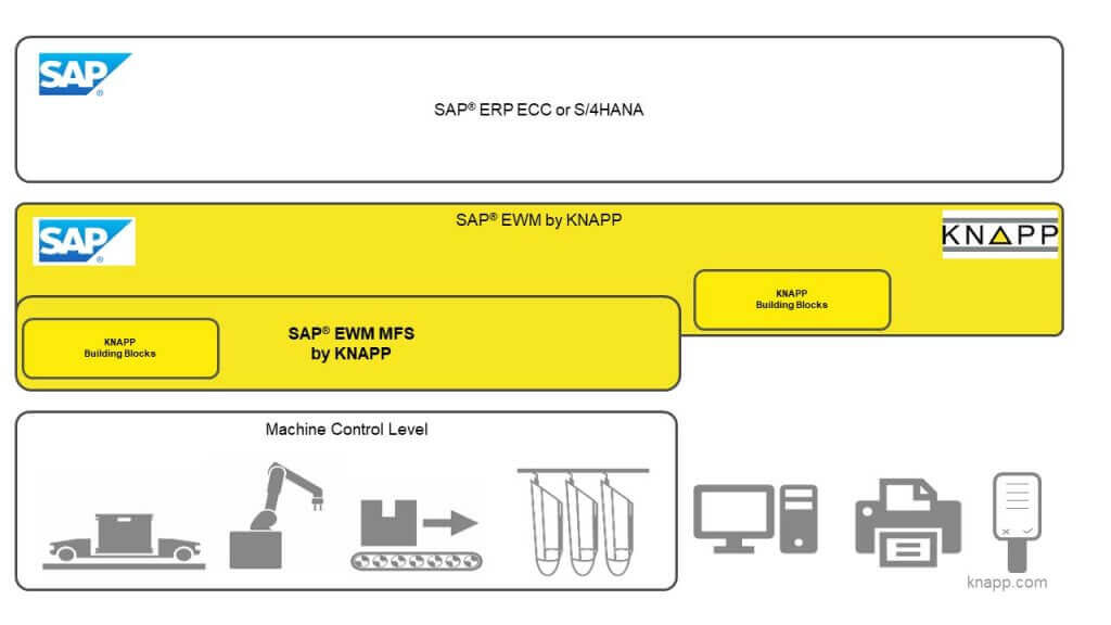 La imagen muestra tres niveles distintos. El nivel superior es el sistema SAP® ERP Es un campo blanco con el texto SAP® ERP y el logotipo de SAP en el ángulo izquierdo. El nivel inmediatamente inferior es un campo amarillo que muestra el siguiente nivel de software bajo SAP® ERP. En el ángulo izquierdo se encuentra nuevamente el logotipo de SAP y en el ángulo derecho el logotipo de KNAPP. Entre uno y otro se ven los textos SAP® EWM by KNAPP y SAP® EWM by MFS by KNAPP. En el borde inferior del campo se ve un bloque de texto que representa los Building Blocks de KNAPP. En el tercer y último nivel se ven íconos de máquinas controlados por el nivel superior (SAP® EWM MFS by KNAPP). Estas son el OSR Shuttle™, un sistema de transporte de palets y de cajas y un robot. Fuera del campo se encuentran los íconos de un ordenador, una impresora y un radioterminal también conectados al entorno de software. El campo amarillo es una representación gráfica del Healthcare Model Company que contiene todos los procesos claves importantes desde la entrada de mercancía, a través del almacenamiento adaptado a los productos y el control de calidad hasta la salida de mercancía, configurada en la forma requerida para el sector farmacéutico, así como los Building Blocks de KNAPP.