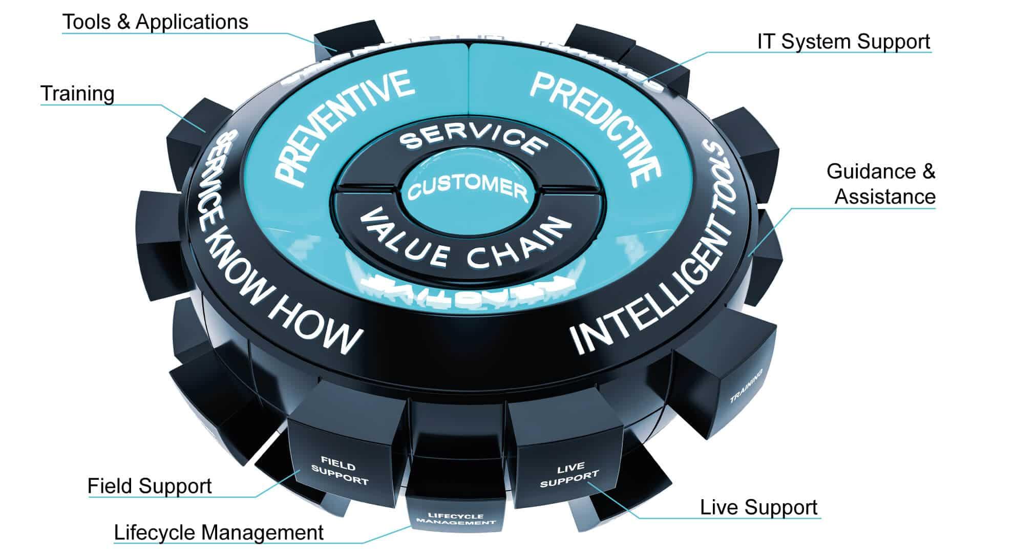Modèle tridimensionnel de nos Service Globes, le portefeuille complet du service client KNAPP.
