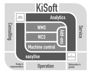 KiSoft software portfolio